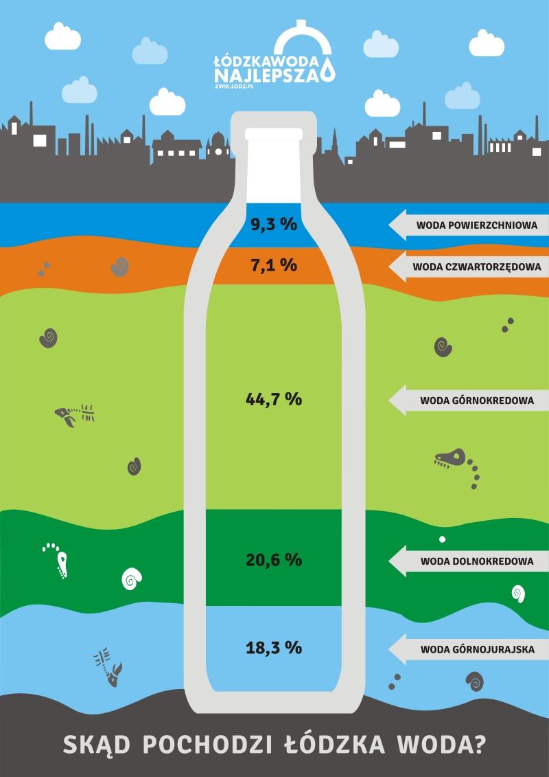 Grafika obrazująca procentowy udział pochodzenia łódzkiej wody z poszczególnych warstw geologicznych - butelka na tle warst geologicznych