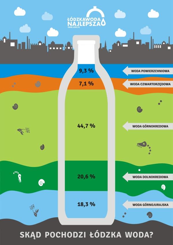 Grafika obrazująca procentowy udział pochodzenia łódzkiej wody z poszczególnych warstw geologicznych - butelka na tle warstw geologicznych