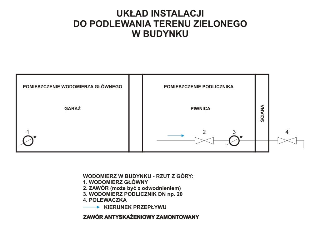 Schemat układu instalacji do podlewania terenu zielonego z wodomierzem w budynku