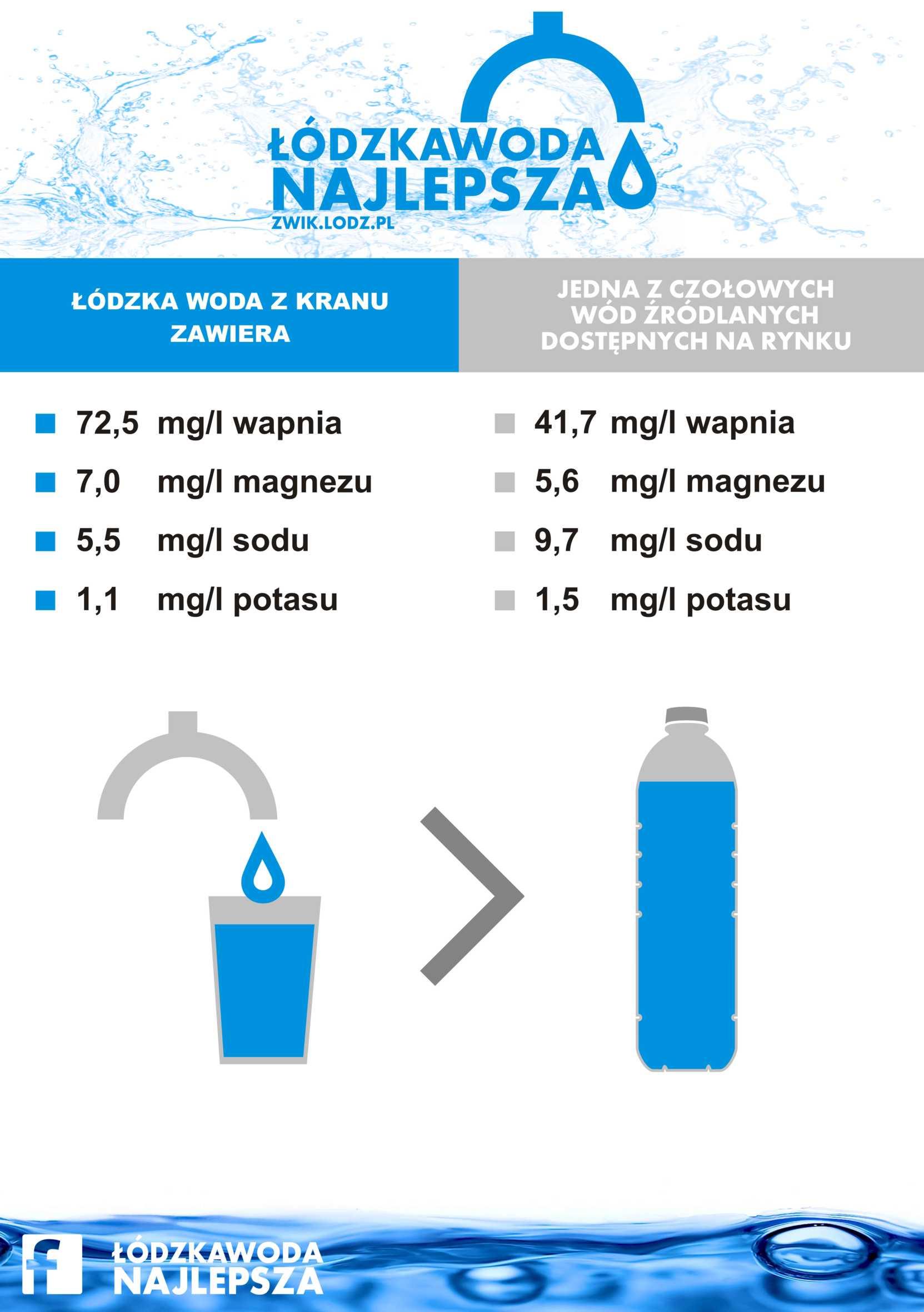 Ulotka o składzie mineralnym Łódzkiej Wody Najlepszej