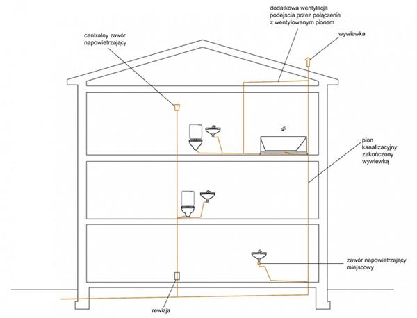 Schemat wykonania odpowietrzenia kanalizacjiw budynkach
