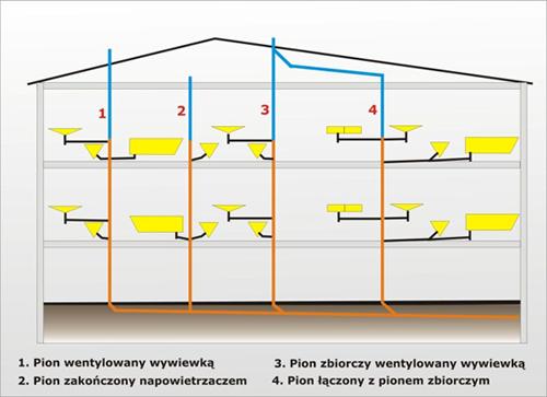 Schemat wykonania pionów kanalizacyjnych w budynkach